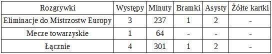 Statystyki Afellaya w reprezentacji