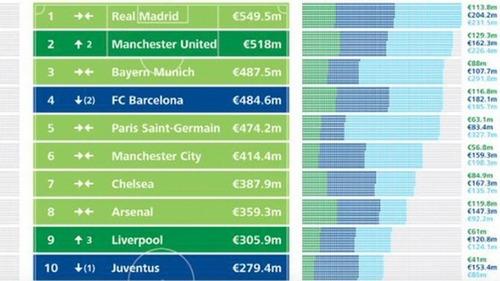 Barça z czwartym największym dochodem