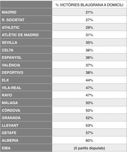 Najtrudniejsze stadiony dla Barcelony