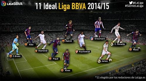 FC Barcelona zdominowała najlepszą jedenastkę La Liga