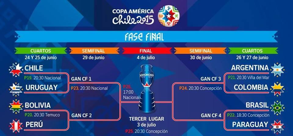 Terminarz ćwierćfinałów Copa América