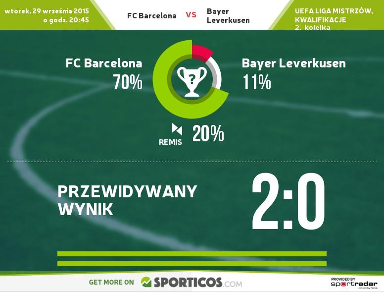 Sporticos com fc barcelona vs bayer leverkusen