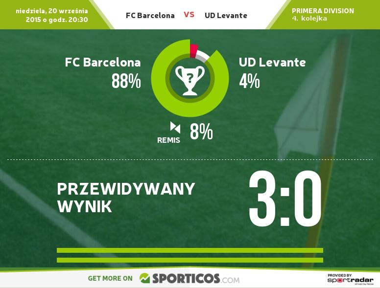 Sporticos_com_fc_barcelona_vs_ud_levante