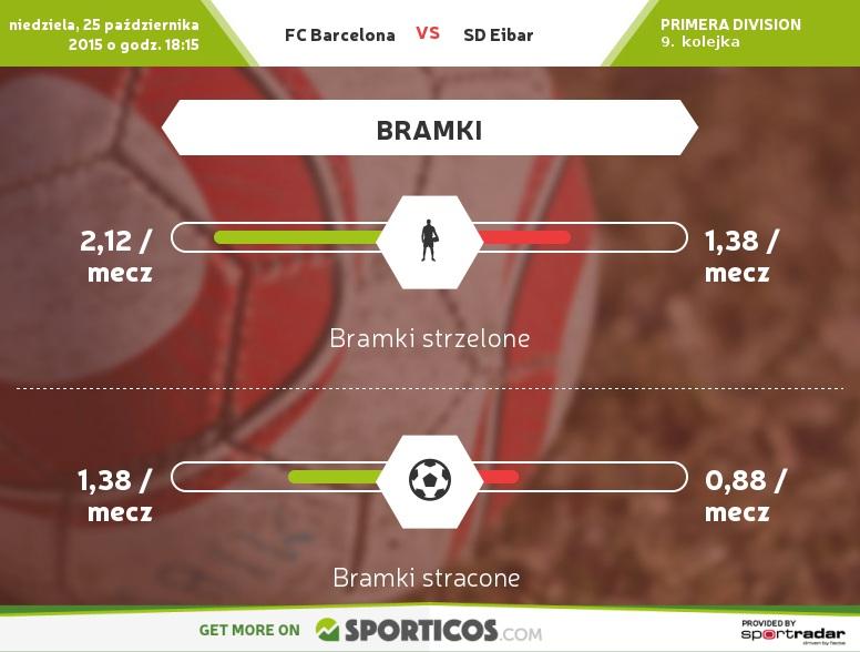 Sporticos_com_fc_barcelona_vs_sd_eibar
