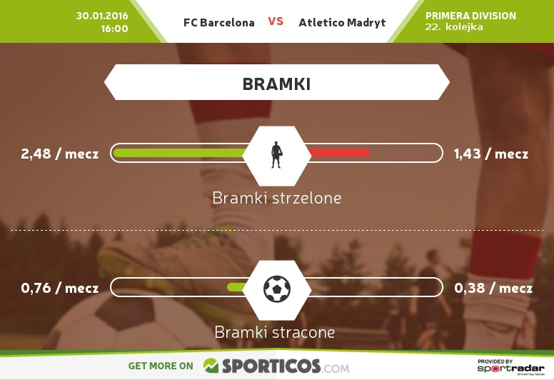 Sporticos_com_fc_barcelona_vs_atletico_madryt (1)