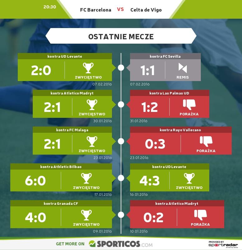 Sporticos_com_fc_barcelona_vs_celta_de_vigo