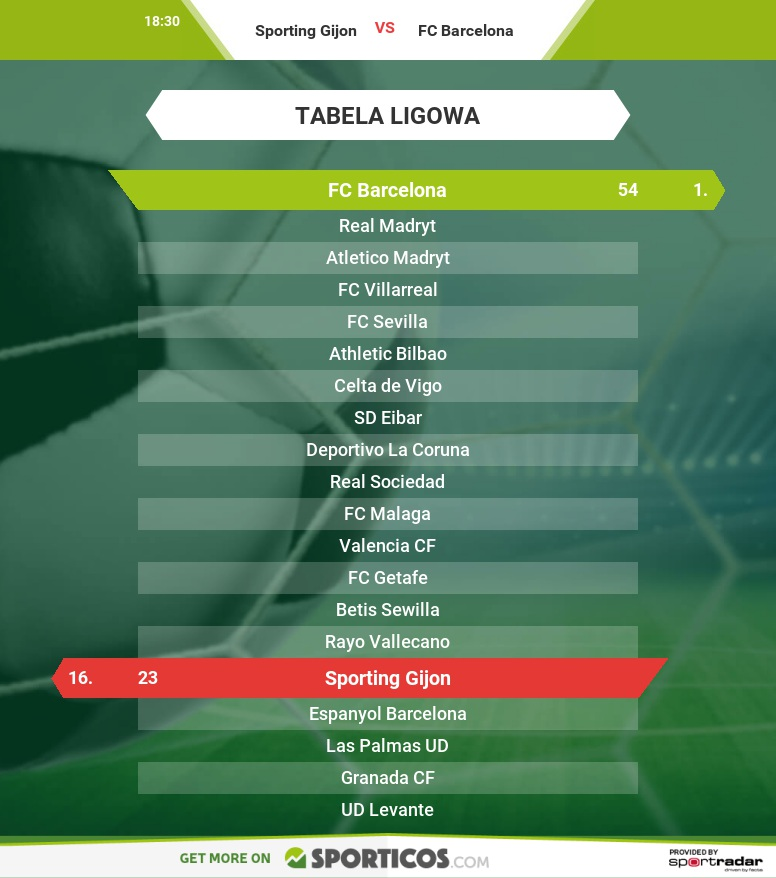 Sporticos_com_sporting_gijon_vs_fc_barcelona