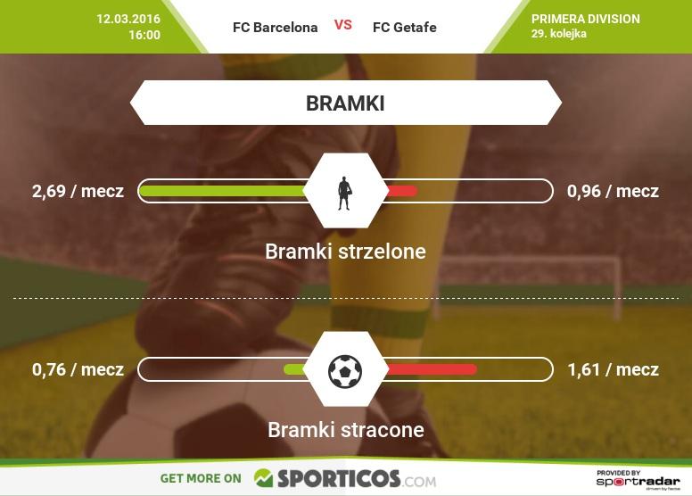 Sporticos_com_fc_barcelona_vs_fc_getafe