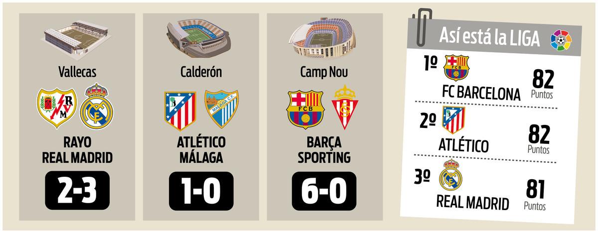 Barça, Atlético czy Real? Kto wygra La Liga?