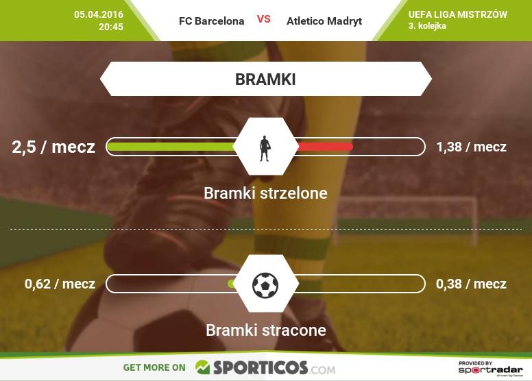 Sporticos_com_fc_barcelona_vs_atletico_madryt
