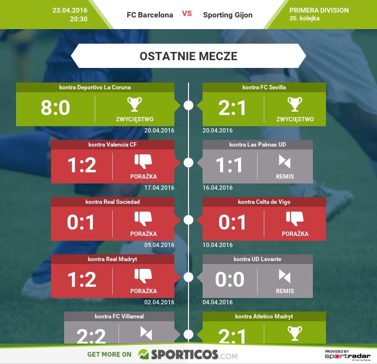 Sporticos_com_fc_barcelona_vs_sporting_gijon
