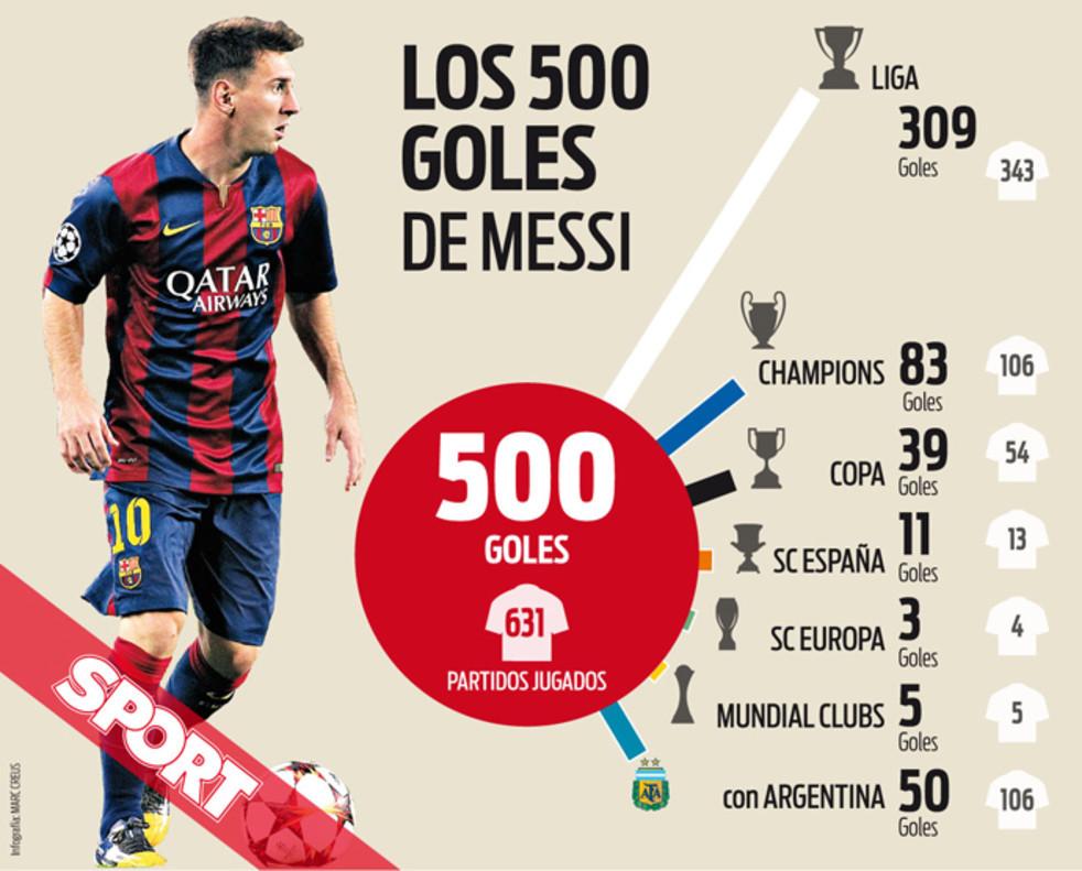 Messi zdobył sześć goli w ostatnich dwóch meczach na Riazor