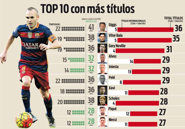 Piłkarze z największą liczbą trofeów