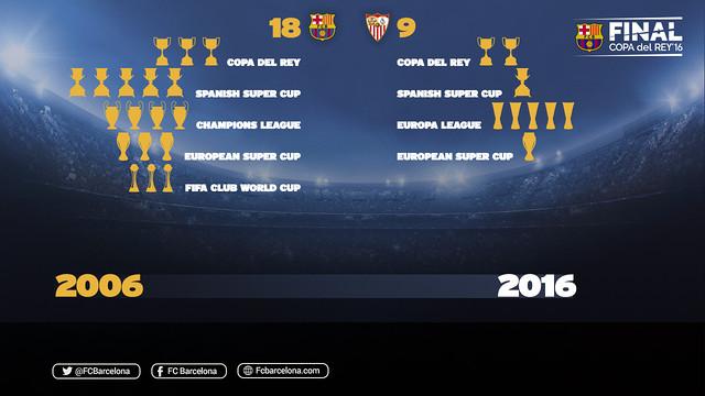 FC Barcelona i Sevilla kolekcjonerami pucharów