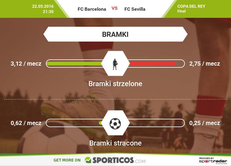 Sporticos_com_fc_barcelona_vs_fc_sevilla