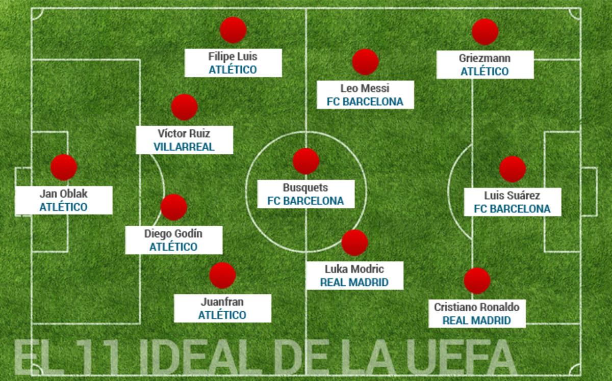 Trzech piłkarzy FC Barcelony w jedenastce UEFA