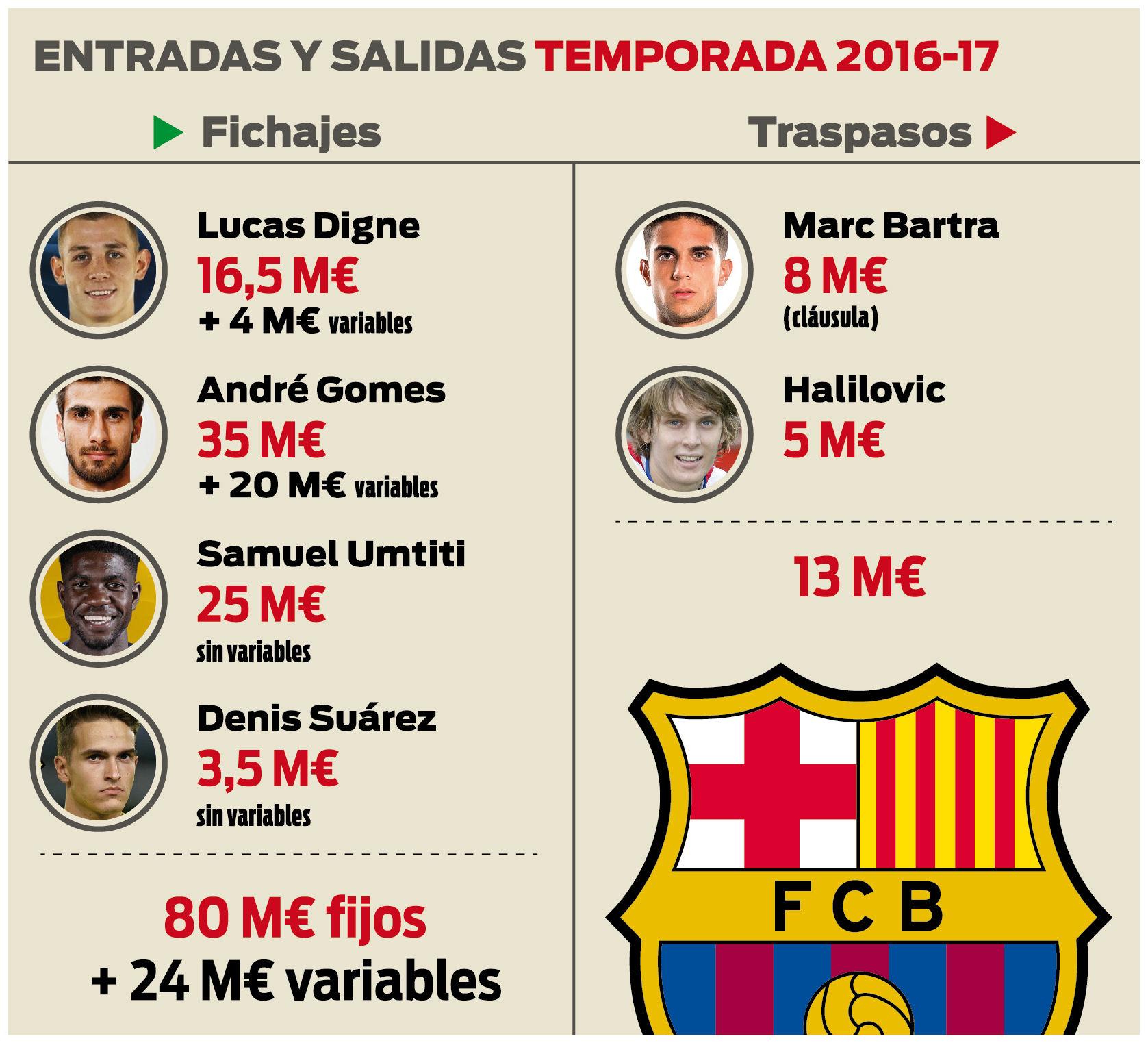 FC Barcelona wydała już na transfery 80 milionów euro