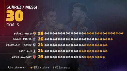 Suárez i Messi – najlepszy duet w Europie